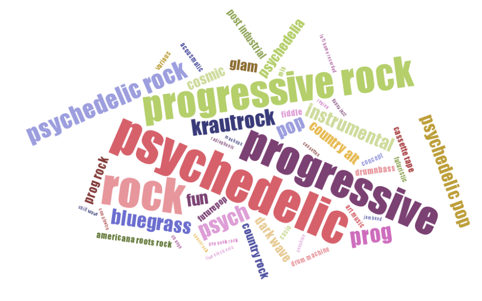 psychedelic-progressive-rock tag cloud