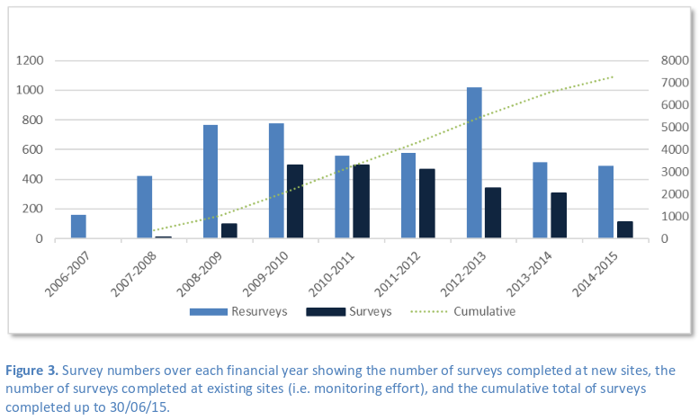 RLS surveys by Australian financial year (July-June)