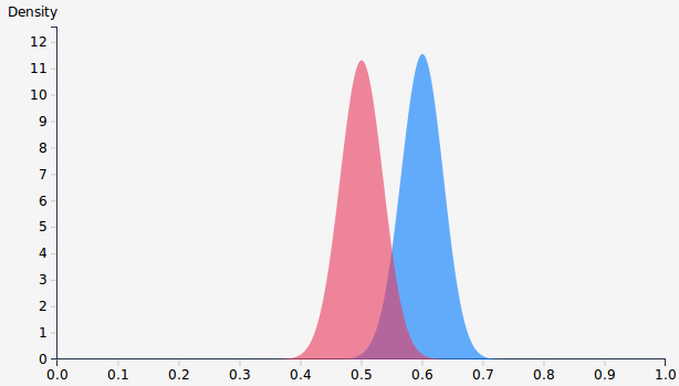 Beta distributions examples