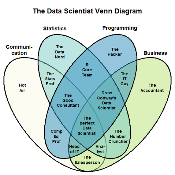 Perfect data scientist Venn diagram