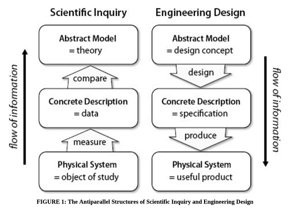 Information flow in science and engineering