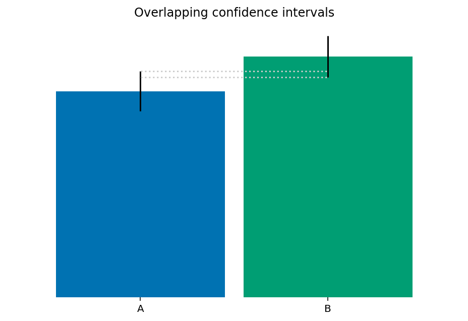 Overlapping confidence intervals