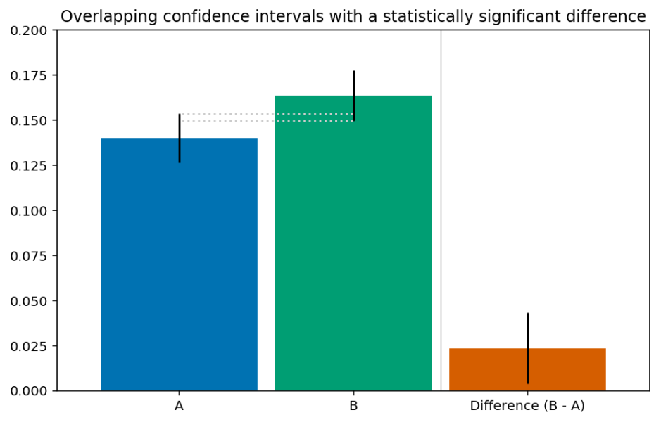 Overlapping significance intervals with a statistically significant difference