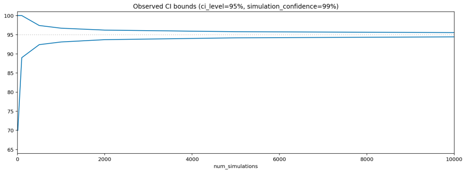 Plot of observed CI bounds (ci_level=95%, simulation_confidence=99%)